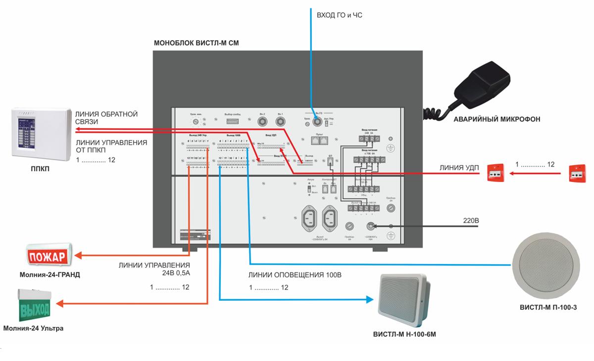 пример проекта ОПС - СОУЭ 3-5 типа с устройствами дистанционного пуска