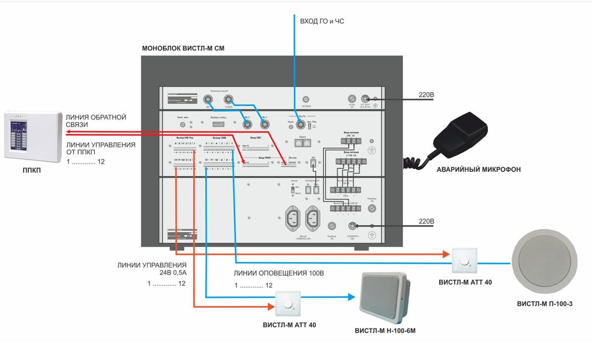 пример проекта ОПС построения системы оповещения и музыкальной трансляции с использованием Вистл-М ИП