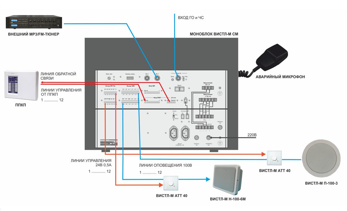 пример проекта ОПС построения системы оповещения и музыкальной трансляции с использованием внешнего МР3 проигрывателя