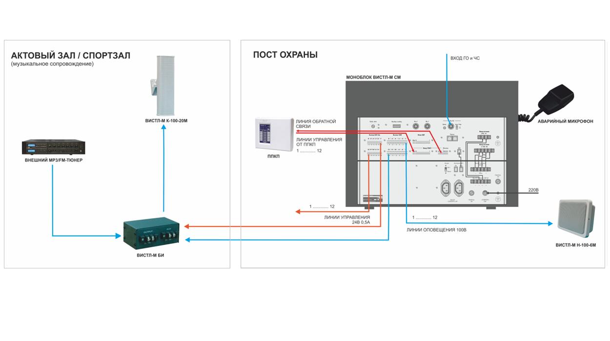 пример проекта ОПС системы оповещения и музыкальной трансляции с использованием блока интерфейса Вистл-М БИ