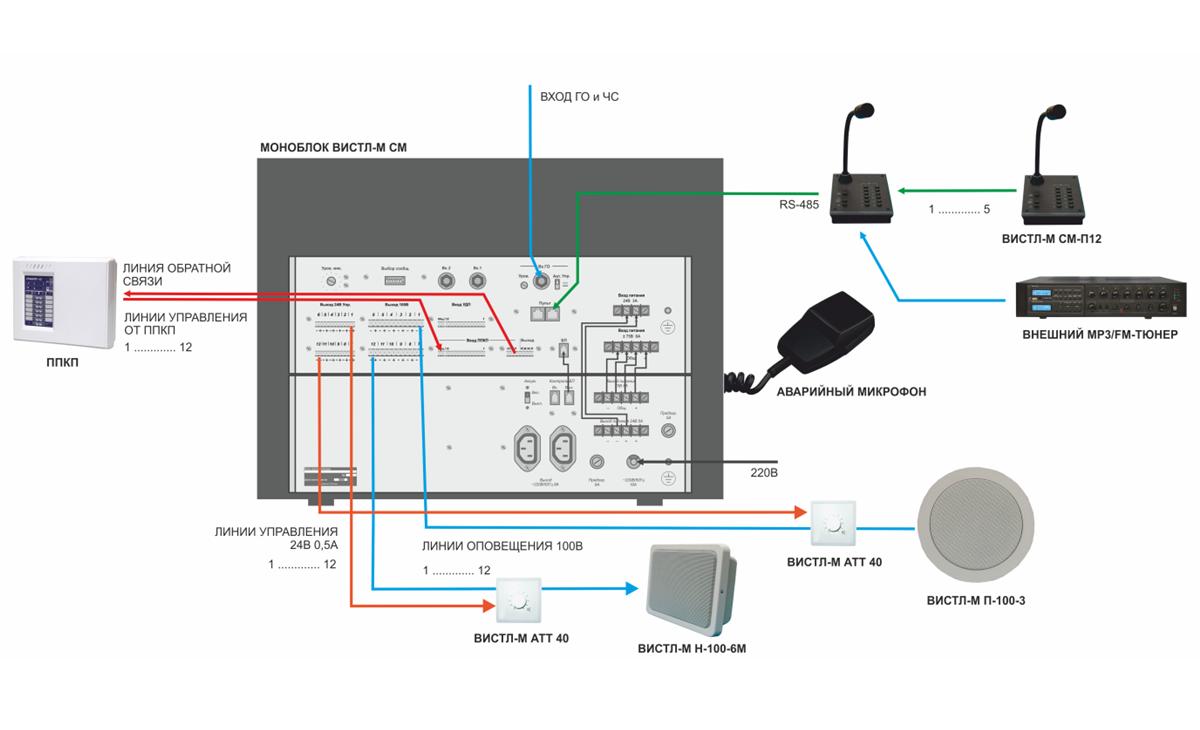 пример проекта ОПС системы оповещения и музыкальной трансляции с возможностью дистанционного управления