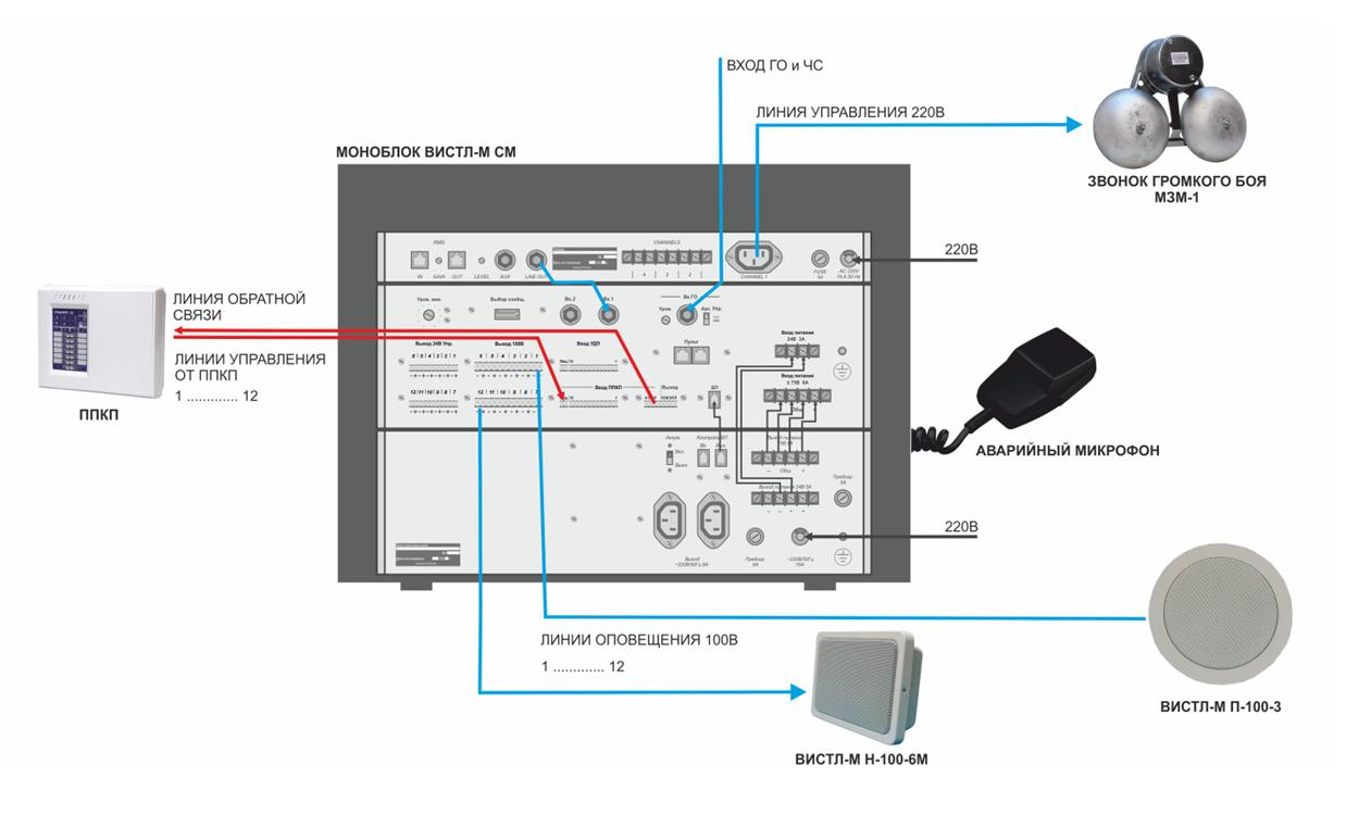 пример проекта ОПС системы оповещения с управлением школьными звонками