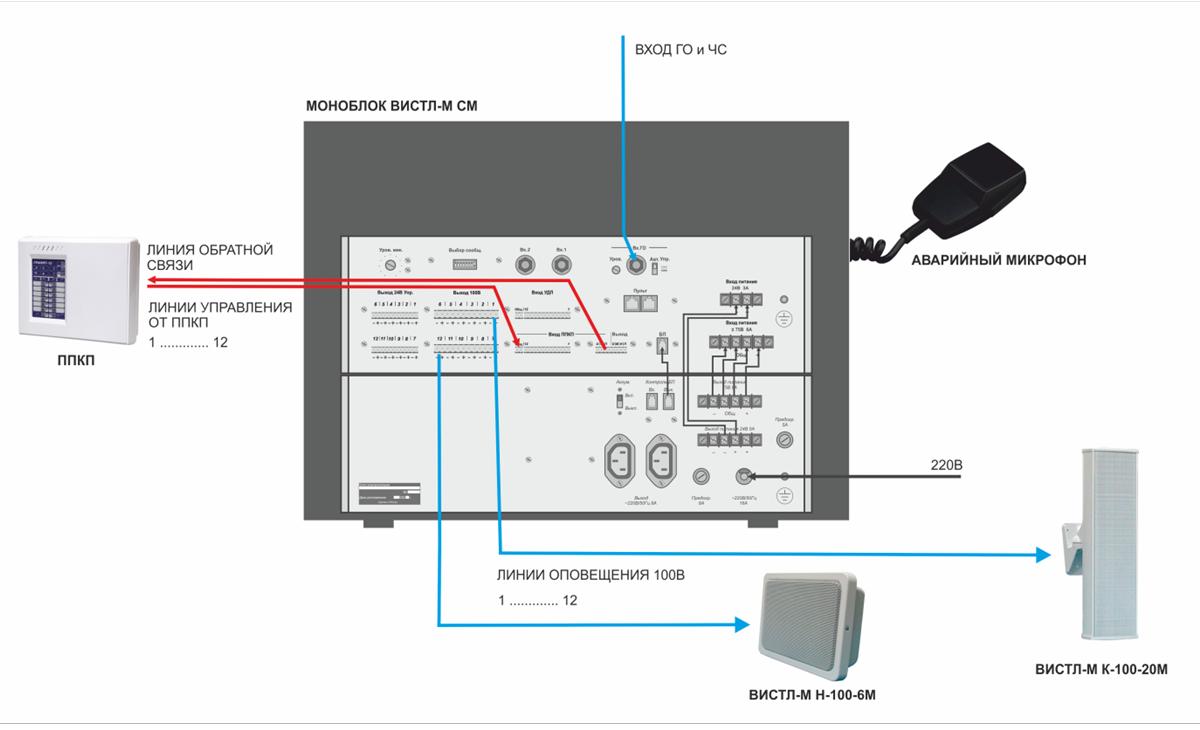 пример проекта ОПС системы речевого оповещения 3-го типа СОУЭ на Вистл-М СМ